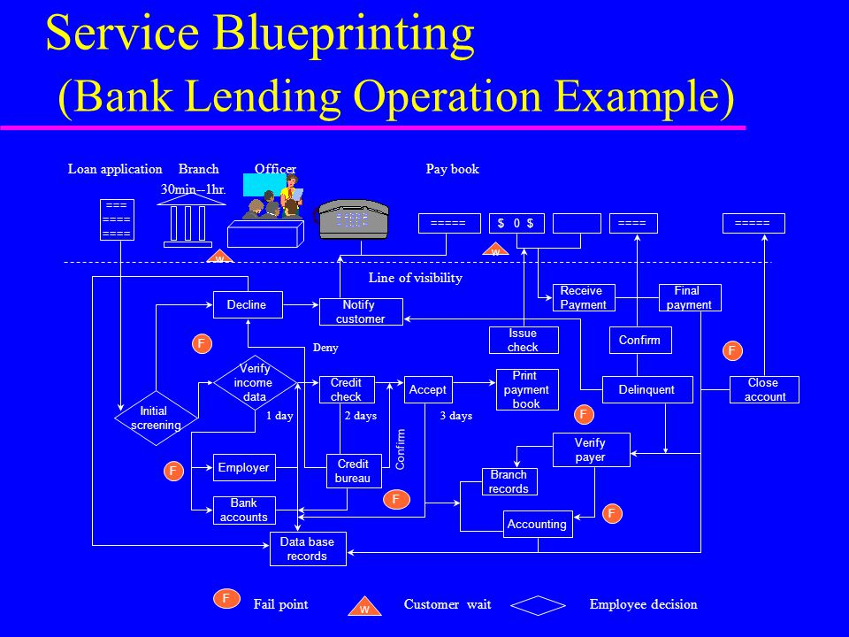 Service Blueprinting (Bank Lending Operation Example) Loan application Branch Officer Pay book 30min--1hr. Line of visibility Deny 1 day 2 days 3 days
