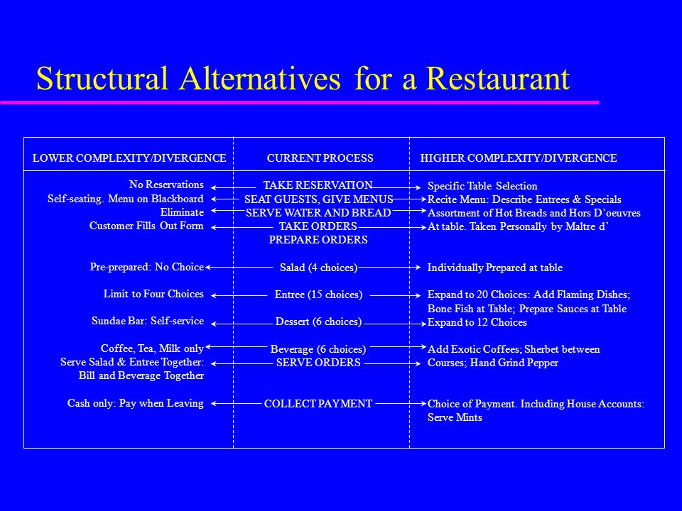 Structural Alternatives for a Restaurant No Reservations Self-seating. Menu on Blackboard Eliminate Customer Fills Out Form Pre-prepared: No Choice Li