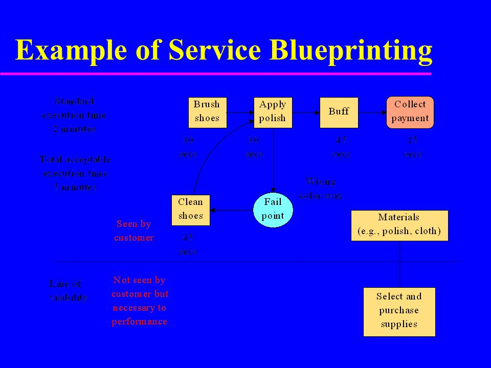 Service Blueprinting (Bank Lending Operation Example) Loan application Branch Officer Pay book 30min--1hr.