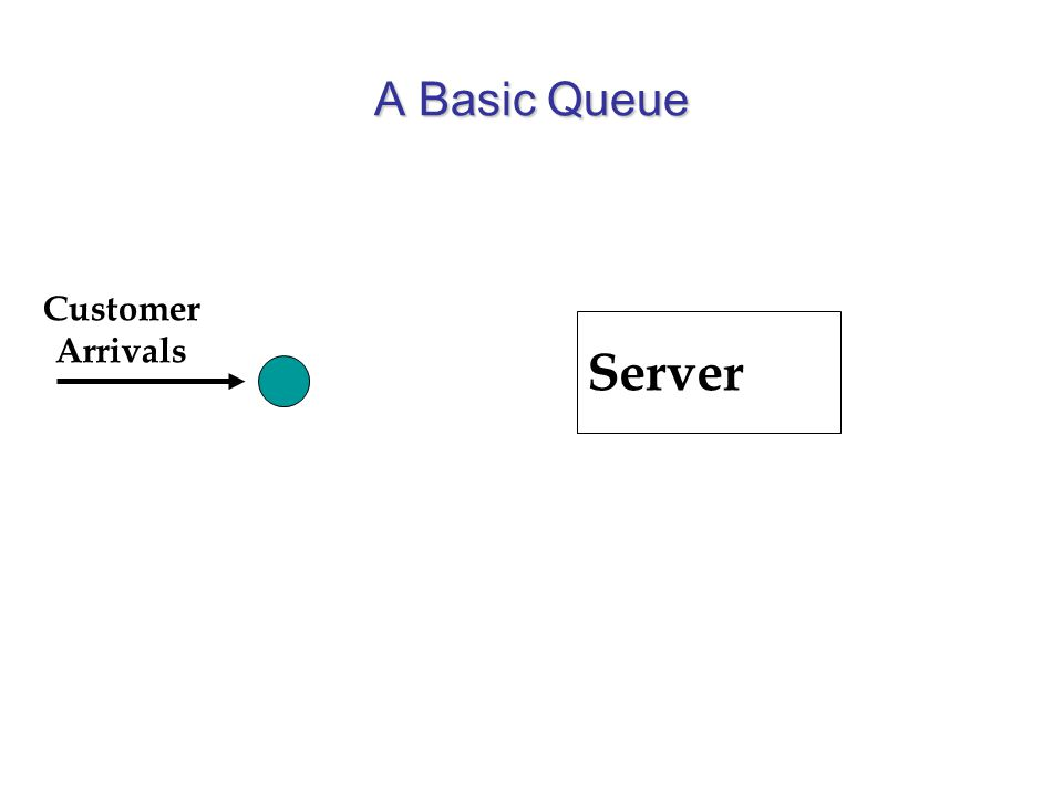 A Basic Queue Server Customer Arrivals