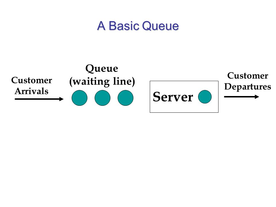 A Basic Queue Server Queue (waiting line) Customer Arrivals Customer Departures