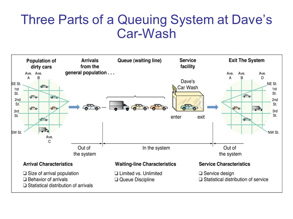 Three Parts of a Queuing System at Dave's Car-Wash