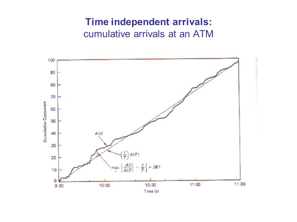 Time independent arrivals: cumulative arrivals at an ATM