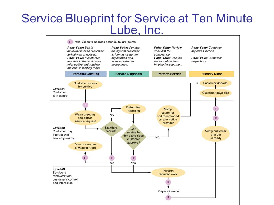 Service Blueprint for Service at Ten Minute Lube, Inc.