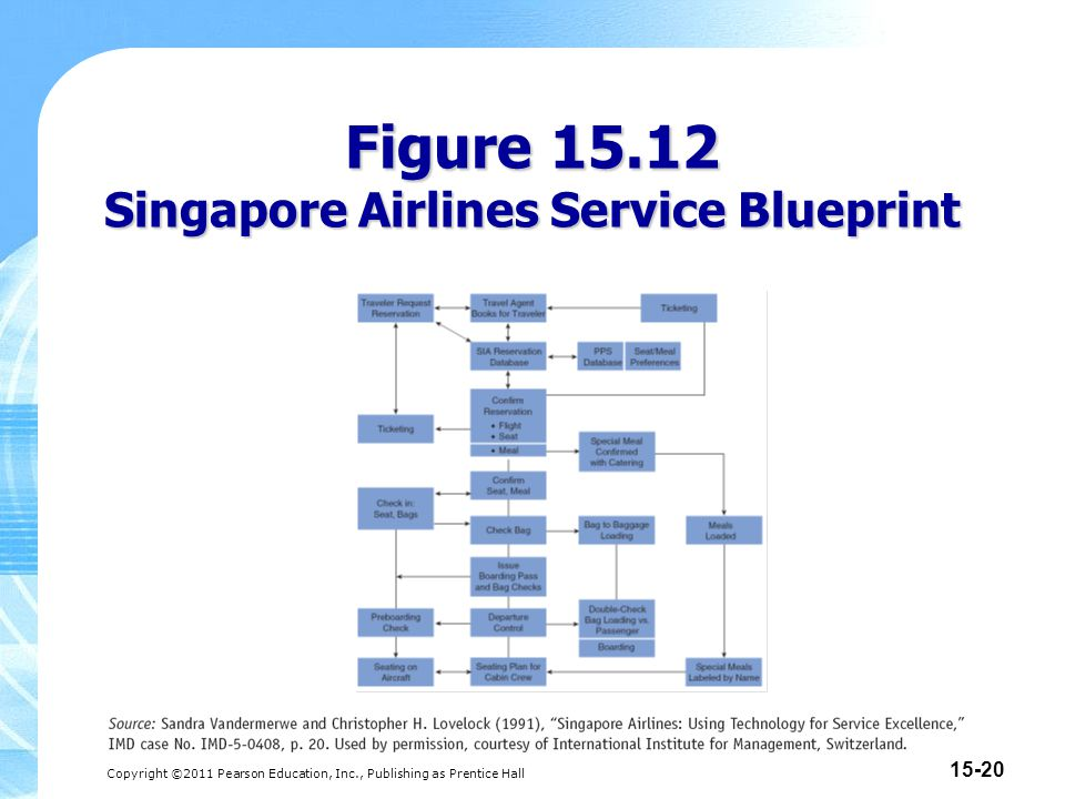 Copyright ©2011 Pearson Education, Inc., Publishing as Prentice Hall 15-21 Figure 15.13 Singapore Airlines: Detailed Customer Service Activities