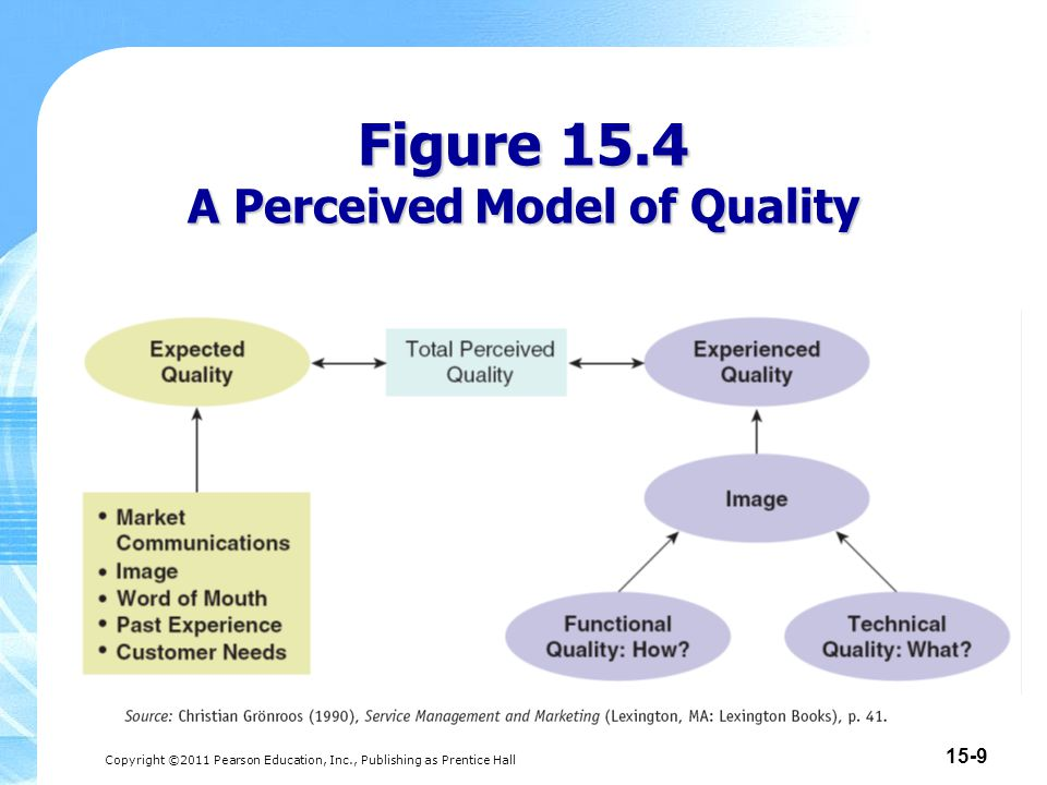 Copyright ©2011 Pearson Education, Inc., Publishing as Prentice Hall 15-10 Figure 15.5 Dimensions of Service Quality