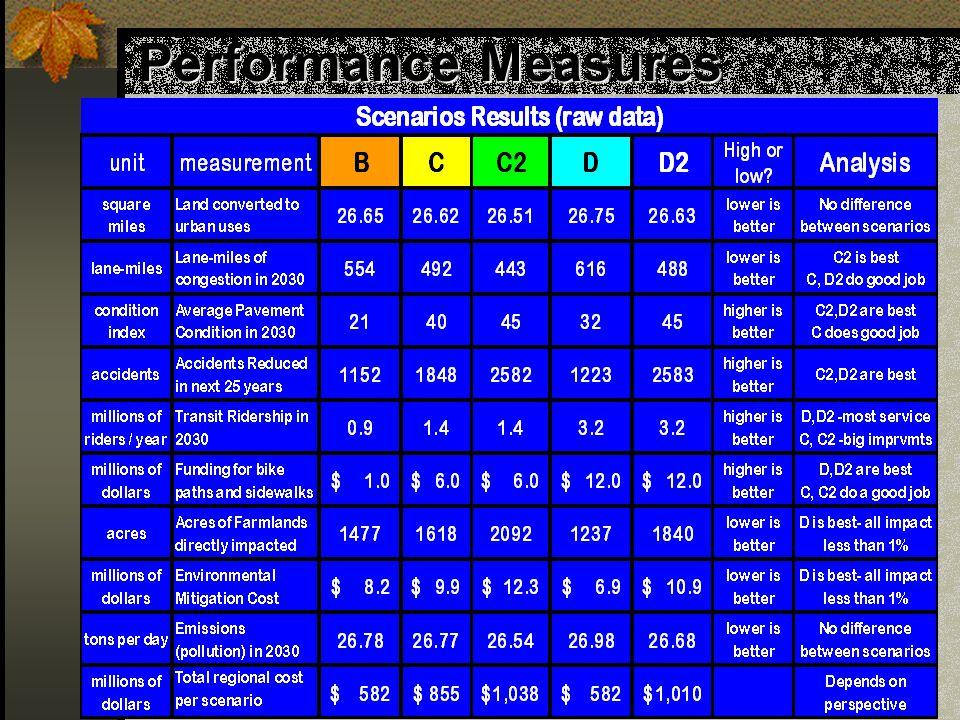 16 Performance Measures