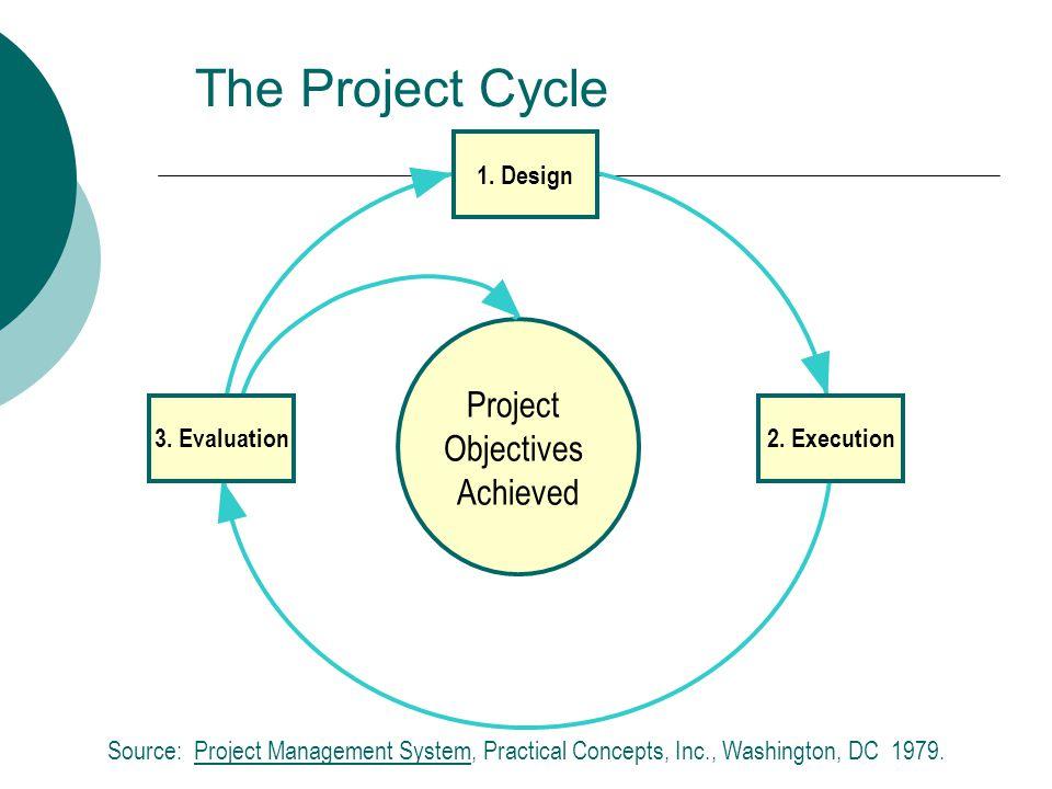 Source: Project Management System, Practical Concepts, Inc., Washington, DC 1979.