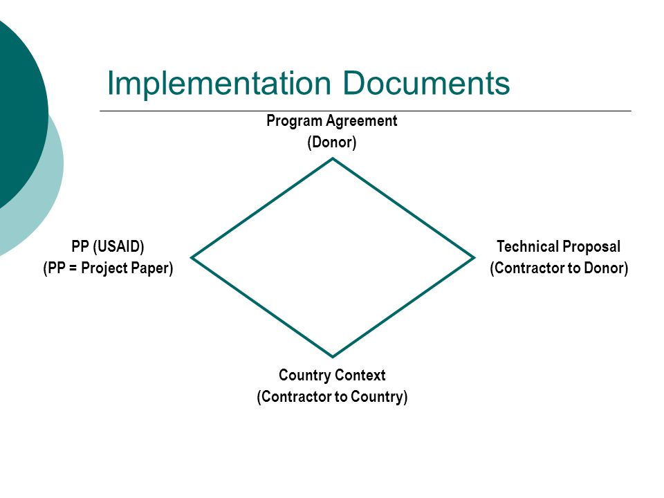 PP (USAID) (PP = Project Paper) Program Agreement (Donor) Technical Proposal (Contractor to Donor) Country Context (Contractor to Country) Implementation Documents