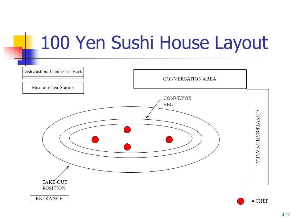 100 Yen Sushi House Layout Miso and Tea Station CONVERSATION AREA Dishwashing Counter in Back ENTRANCE CONVEYOR BELT TAKE-OUT POSITION = CHEF 4-17