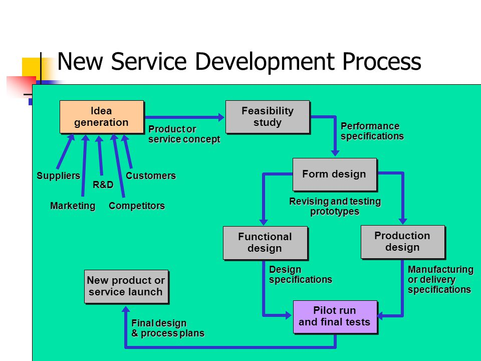 New Service Development Process Pilot run and final tests New product or service launch Final design & process plans Idea generation Feasibility study Product or service concept Performance specifications Functional design Form design Production design Revising and testing prototypes Design specifications Manufacturing or delivery specifications Suppliers R&D Customers MarketingCompetitors