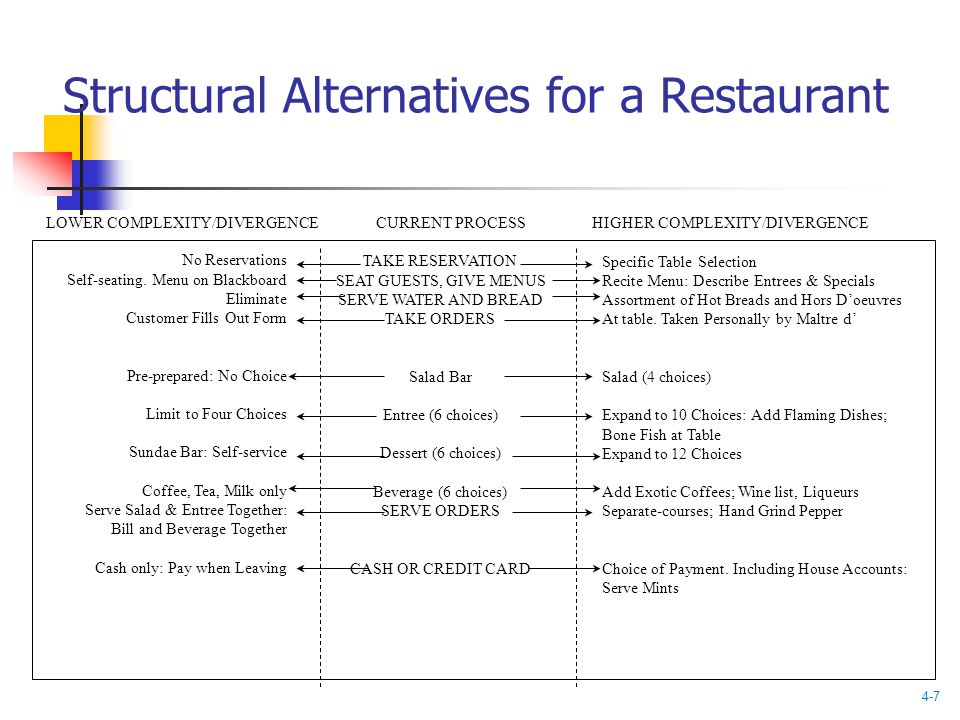 Structural Alternatives for a Restaurant No Reservations Self-seating.