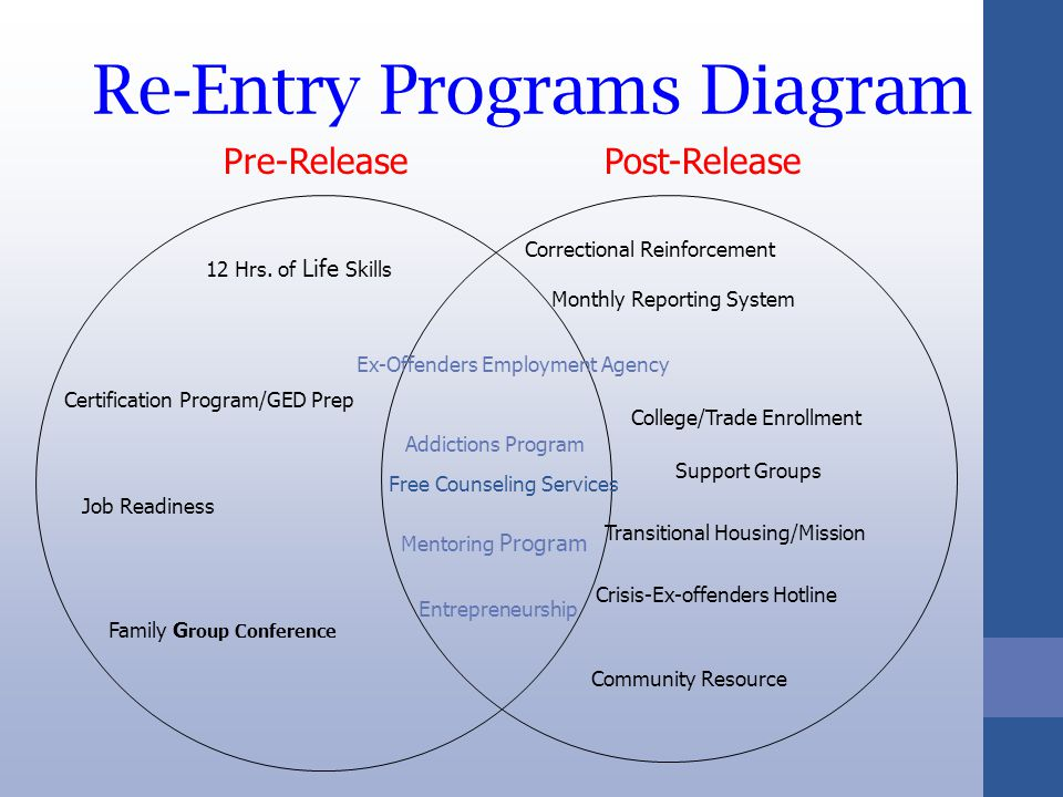 Re-Entry Programs Diagram Free Counseling Services Pre-ReleasePost-Release Ex-Offenders Employment Agency Addictions Program Certification Program/GED Prep Transitional Housing/Mission 12 Hrs.