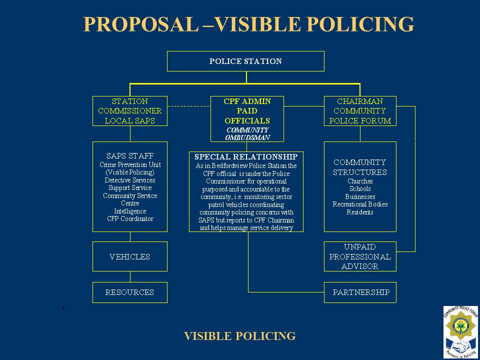 VISIBLE POLICING 6.VISIBLE POLICING MODEL Based on tried and tested policies we are looking at one police station.