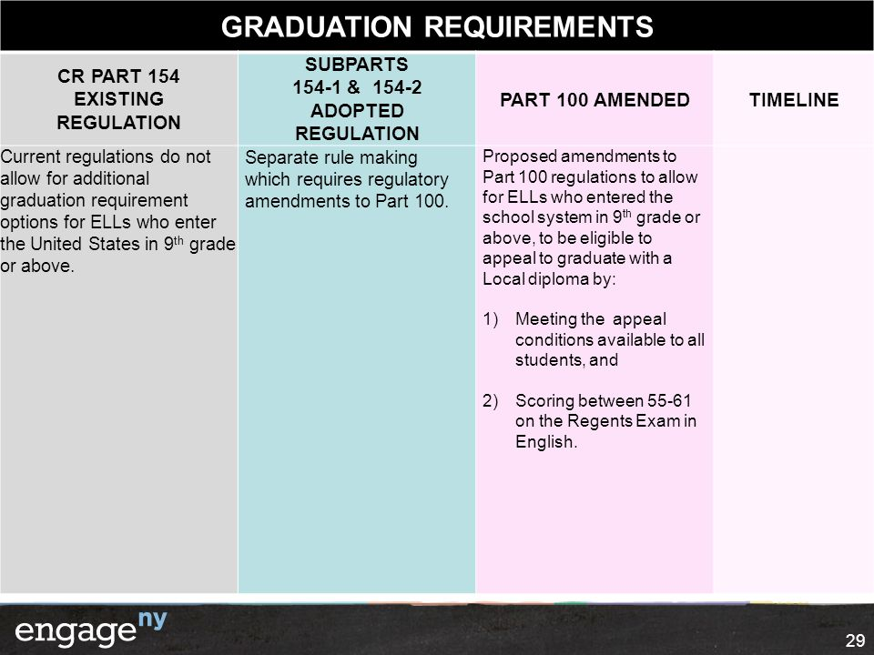 29 GRADUATION REQUIREMENTS CR PART 154 EXISTING REGULATION SUBPARTS 154-1 & 154-2 ADOPTED REGULATION PART 100 AMENDEDTIMELINE Current regulations do n