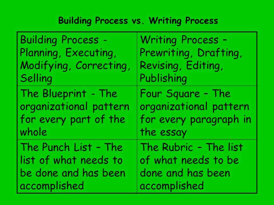 Building Process - Planning, Executing, Modifying, Correcting, Selling Writing Process – Prewriting, Drafting, Revising, Editing, Publishing The Blueprint - The organizational pattern for every part of the whole Four Square – The organizational pattern for every paragraph in the essay The Punch List – The list of what needs to be done and has been accomplished The Rubric – The list of what needs to be done and has been accomplished Building Process vs.