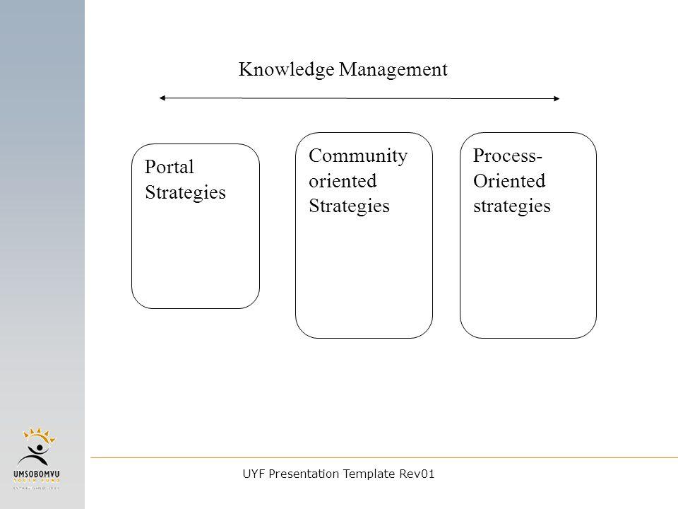 Knowledge Management Portal Strategies Community oriented Strategies Process- Oriented strategies