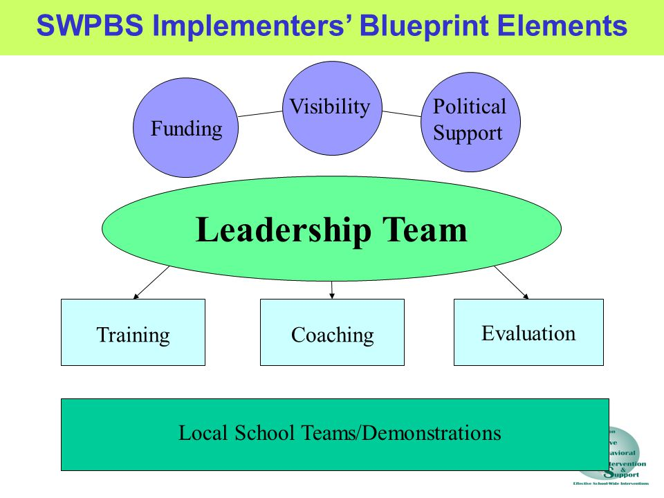 Leadership Team Funding VisibilityPolitical Support TrainingCoaching Evaluation Local School Teams/Demonstrations SWPBS Implementers' Blueprint Elements