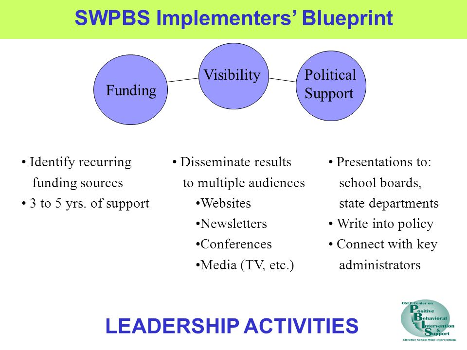 Funding VisibilityPolitical Support SWPBS Implementers' Blueprint Identify recurring funding sources 3 to 5 yrs.