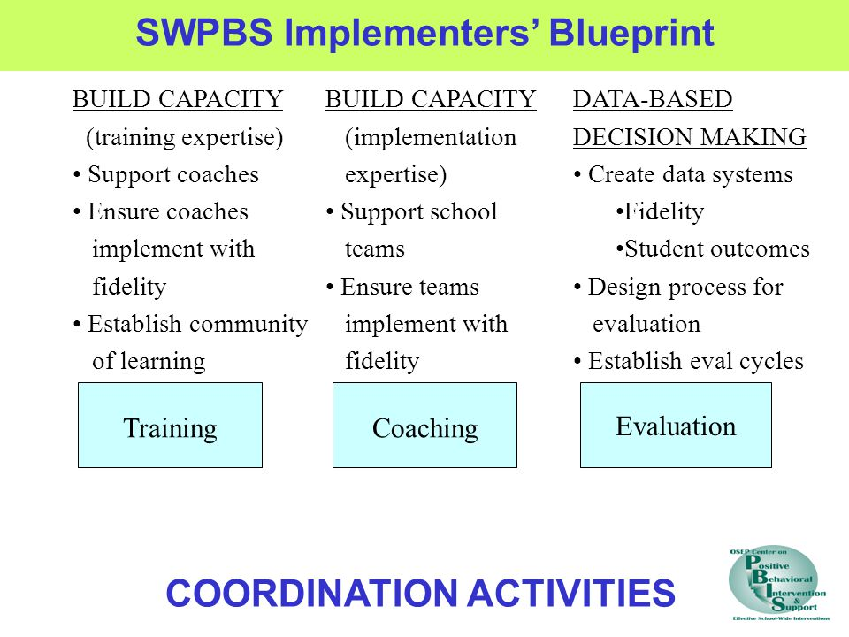 TrainingCoaching Evaluation SWPBS Implementers' Blueprint BUILD CAPACITY (training expertise) Support coaches Ensure coaches implement with fidelity Establish community of learning BUILD CAPACITY (implementation expertise) Support school teams Ensure teams implement with fidelity DATA-BASED DECISION MAKING Create data systems Fidelity Student outcomes Design process for evaluation Establish eval cycles COORDINATION ACTIVITIES