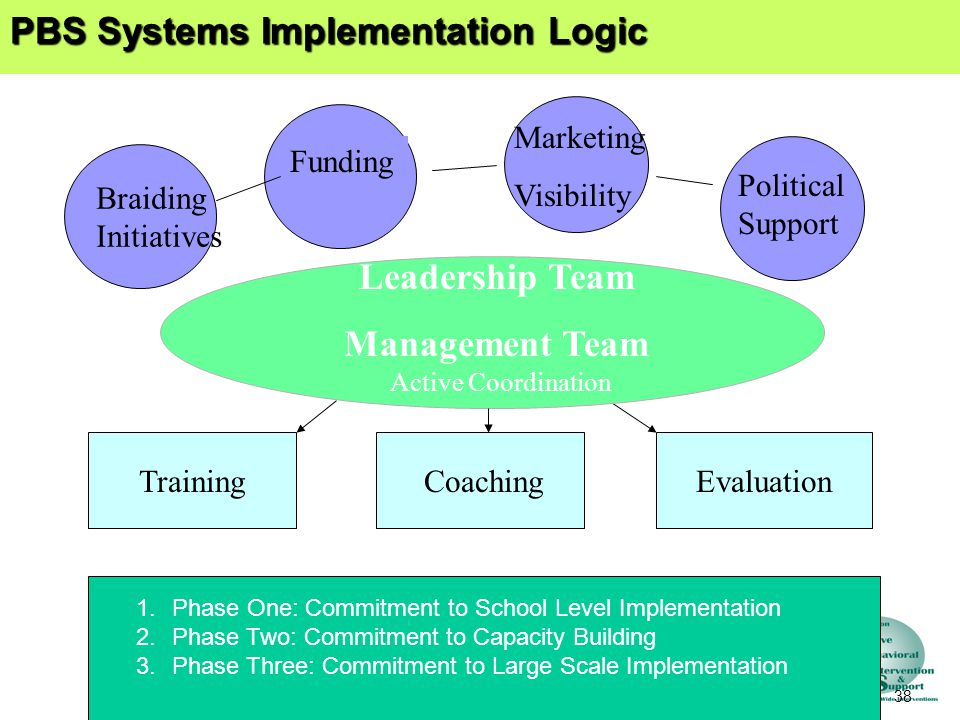 38 PBS Systems Implementation Logic Leadership Team Management Team Funding Marketing Visibility Political Support TrainingCoachingEvaluation Active Coordination Braiding Initiatives 1.Phase One: Commitment to School Level Implementation 2.Phase Two: Commitment to Capacity Building 3.Phase Three: Commitment to Large Scale Implementation