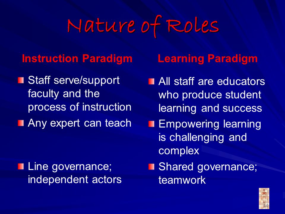 14 Nature of Roles Instruction Paradigm Staff serve/support faculty and the process of instruction Any expert can teach Line governance; independent actors Learning Paradigm All staff are educators who produce student learning and success Empowering learning is challenging and complex Shared governance; teamwork