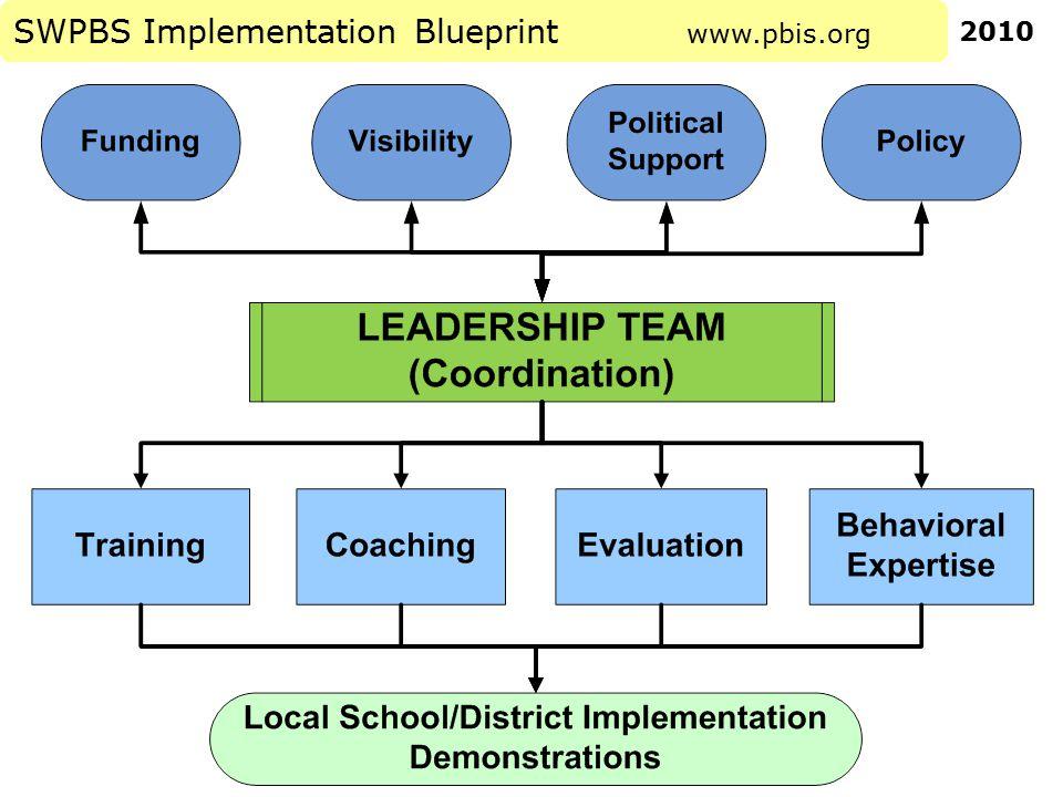 SWPBS Implementation Blueprint www.pbis.org 2010