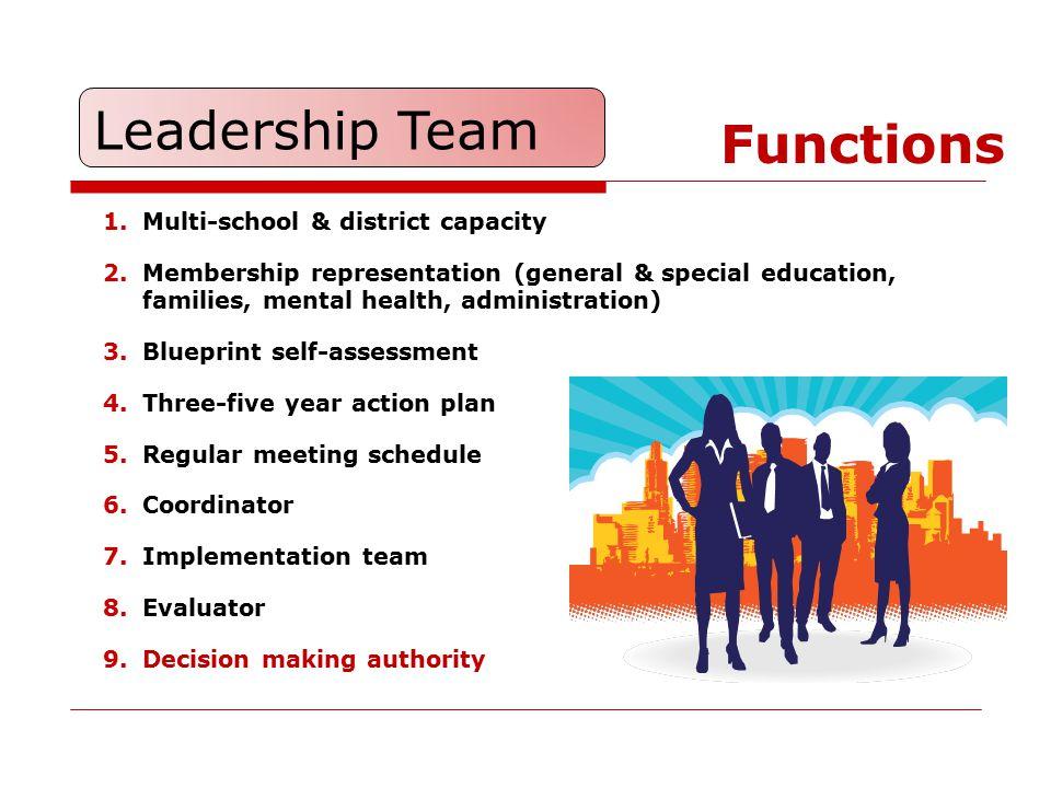 1.Multi-school & district capacity 2.Membership representation (general & special education, families, mental health, administration) 3.Blueprint self