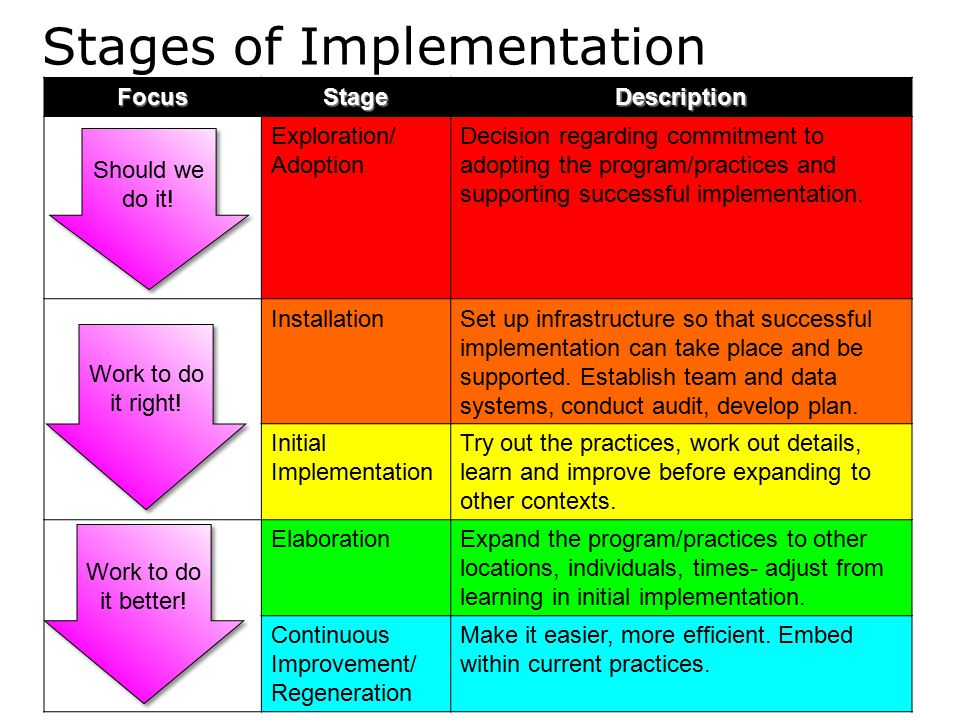 Stages of ImplementationFocusStageDescription Exploration/ Adoption Decision regarding commitment to adopting the program/practices and supporting suc