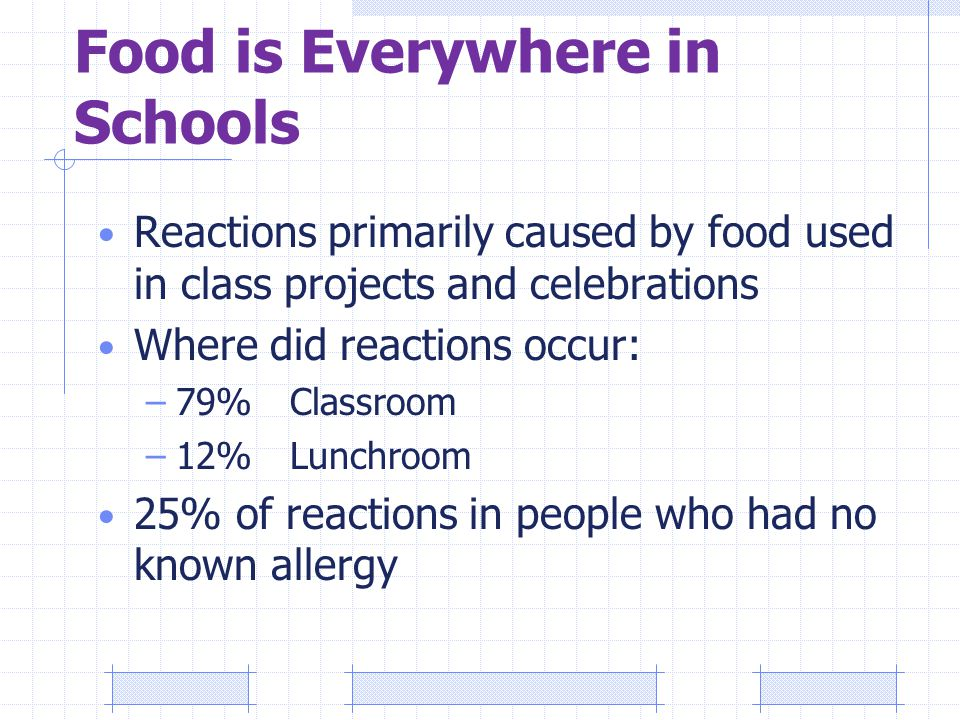 Food is Everywhere in Schools Reactions primarily caused by food used in class projects and celebrations Where did reactions occur: –79%Classroom –12%Lunchroom 25% of reactions in people who had no known allergy