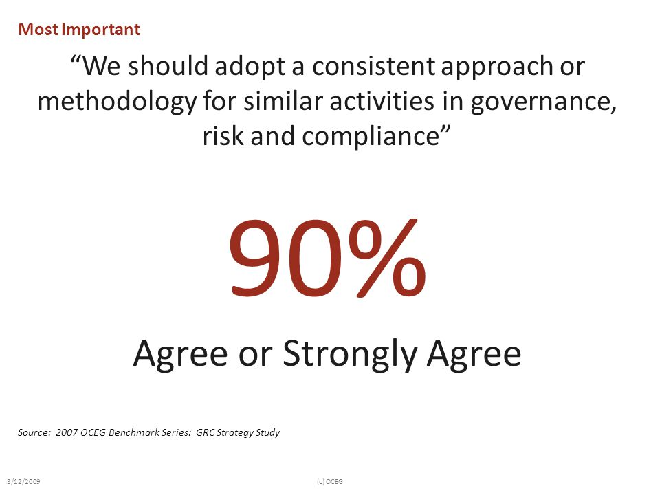 """90% """"We should adopt a consistent approach or methodology for similar activities in governance, risk and compliance"""" Agree or Strongly Agree Source: 2"""