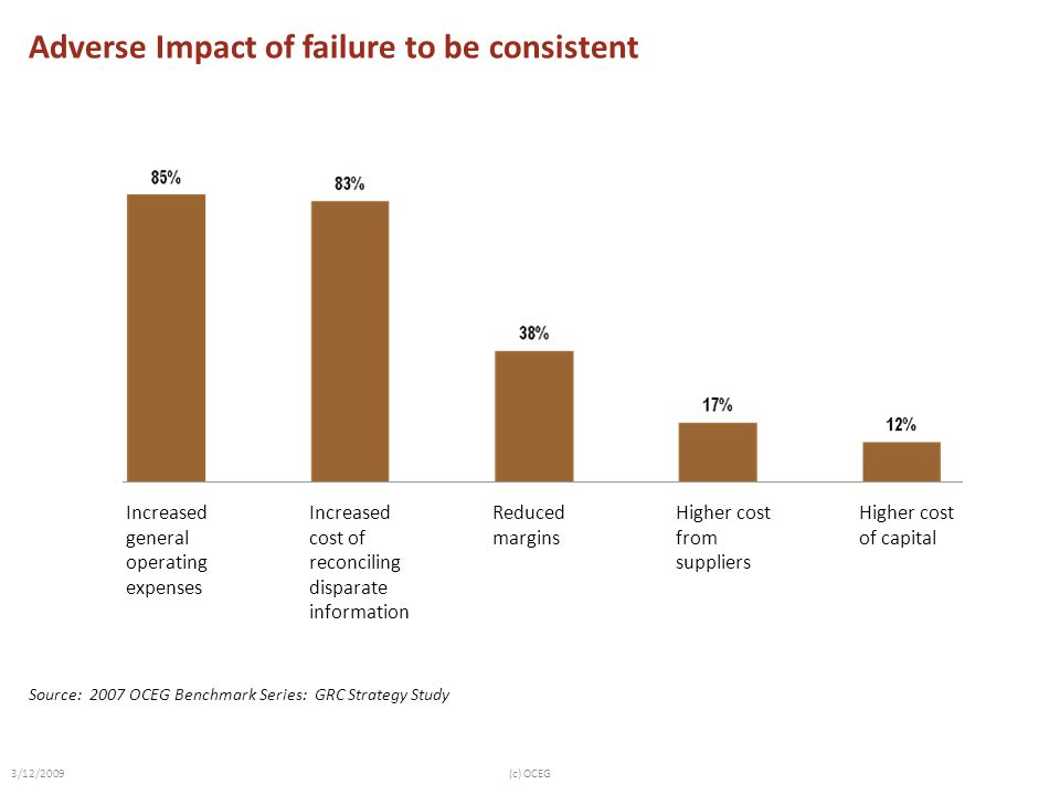Adverse Impact of failure to be consistent Increased general operating expenses Increased cost of reconciling disparate information Reduced margins Hi