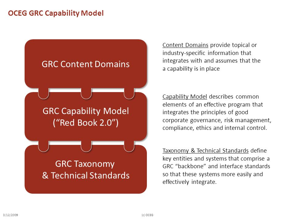 GRC Taxonomy & Technical Standards OCEG GRC Capability Model Capability Model describes common elements of an effective program that integrates the principles of good corporate governance, risk management, compliance, ethics and internal control.