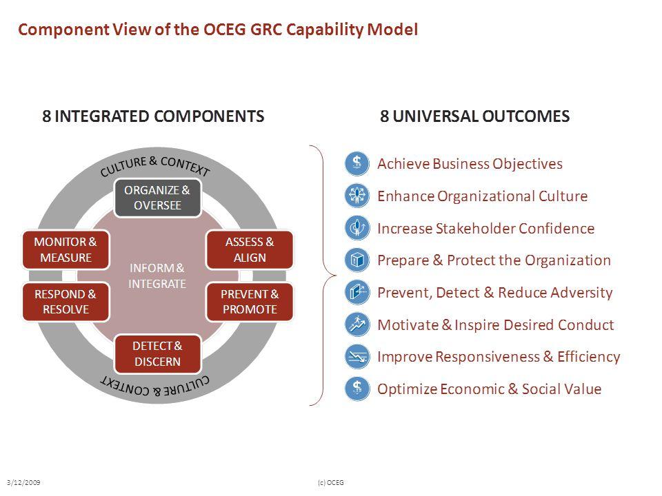 Component View of the OCEG GRC Capability Model 3/12/2009(c) OCEG