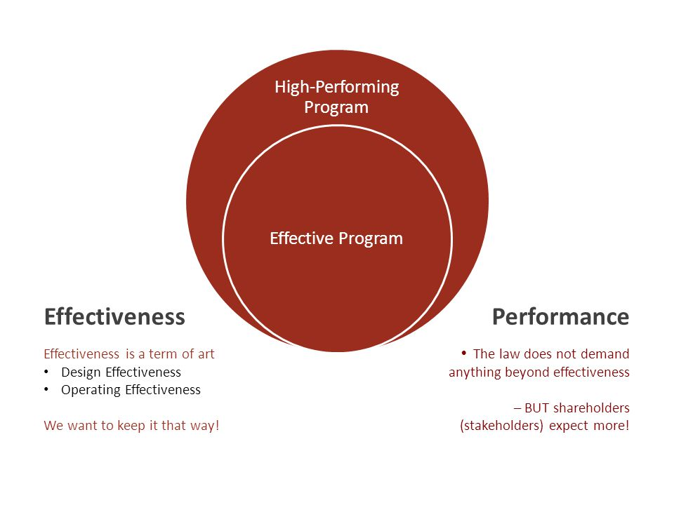 High-Performing Program Effective Program Effectiveness is a term of art Design Effectiveness Operating Effectiveness We want to keep it that way! Eff