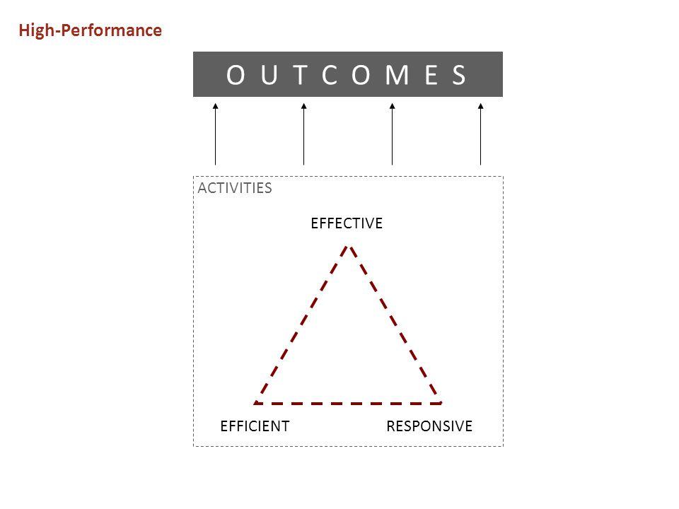 High-Performance EFFECTIVE EFFICIENTRESPONSIVE O U T C O M E S ACTIVITIES