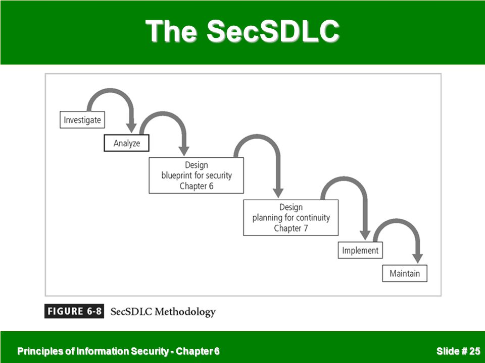 Principles of Information Security - Chapter 6 Slide # 25 The SecSDLC
