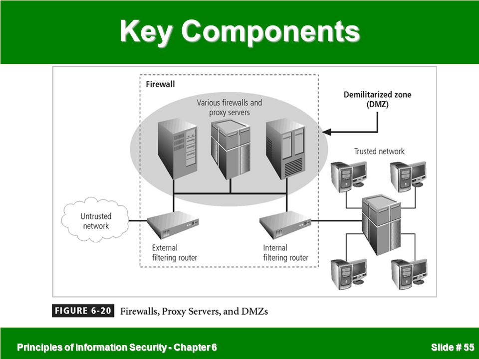 Principles of Information Security - Chapter 6 Slide # 55 Key Components
