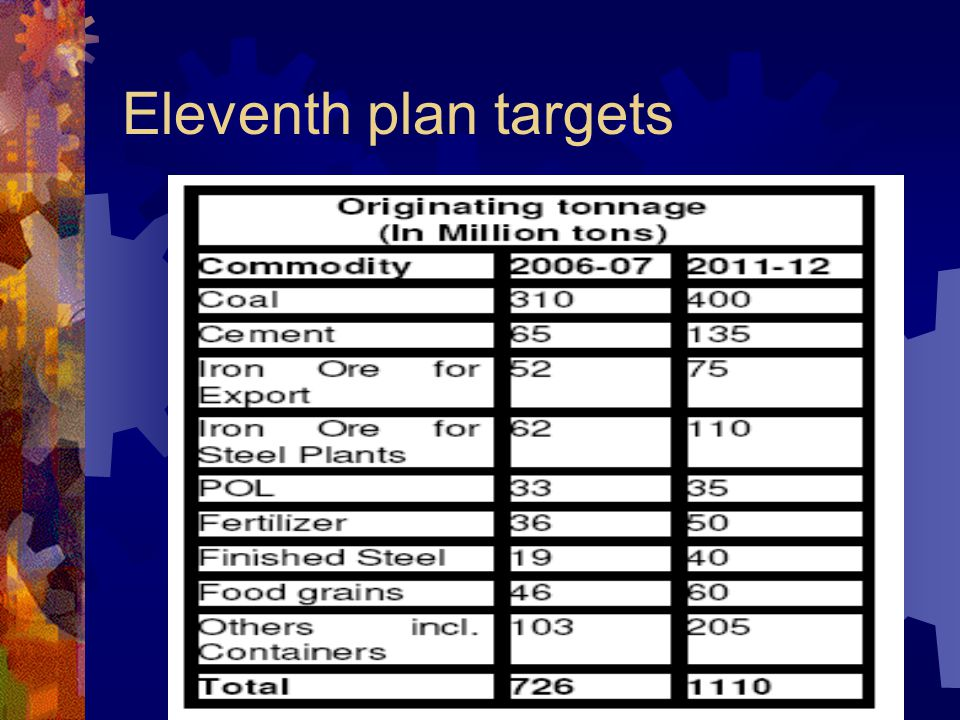 Eleventh plan targets