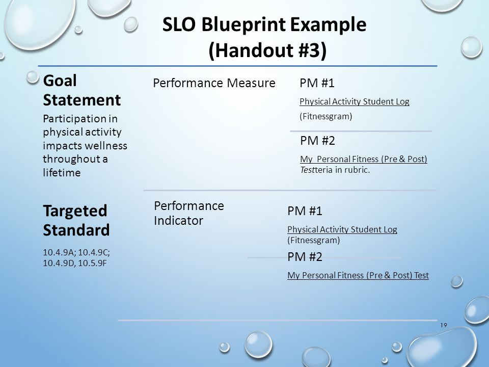 19 SLO Blueprint Example (Handout #3) Goal Statement Participation in physical activity impacts wellness throughout a lifetime Performance MeasurePM #1 Physical Activity Student Log (Fitnessgram) PM #2 My Personal Fitness (Pre & Post) Testteria in rubric.