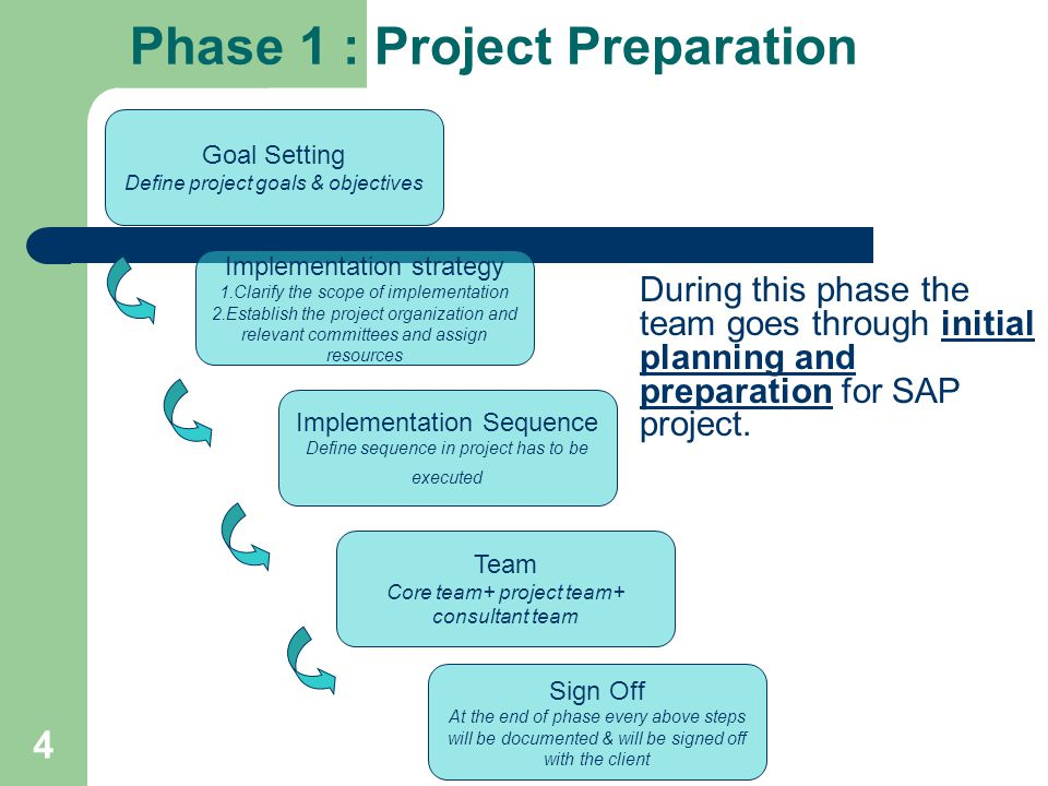4 Goal Setting Define project goals & objectives Implementation strategy 1.Clarify the scope of implementation 2.Establish the project organization and relevant committees and assign resources Implementation Sequence Define sequence in project has to be executed Team Core team+ project team+ consultant team Sign Off At the end of phase every above steps will be documented & will be signed off with the client Phase 1 : Project Preparation During this phase the team goes through initial planning and preparation for SAP project.
