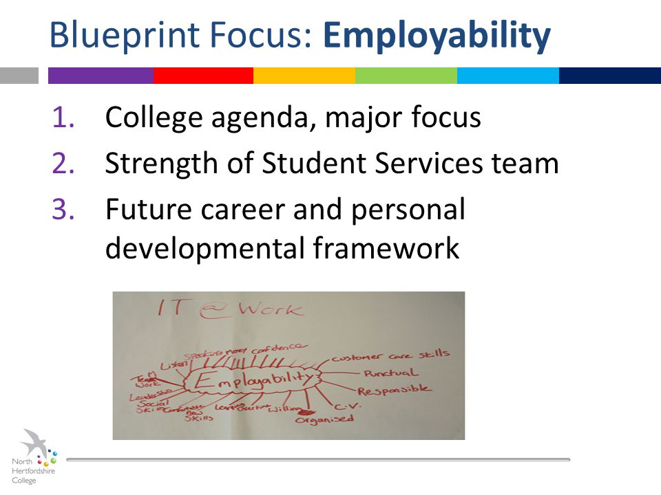 Blueprint Focus: Employability 1.College agenda, major focus 2.Strength of Student Services team 3.Future career and personal developmental framework