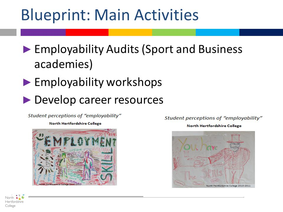 ► Employability Audits (Sport and Business academies) ► Employability workshops ► Develop career resources Blueprint: Main Activities