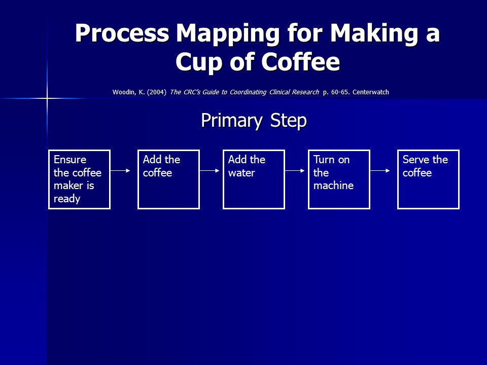 Process Mapping for Making a Cup of Coffee Primary Step Ensure the coffee maker is ready Add the water Turn on the machine Serve the coffee Add the co