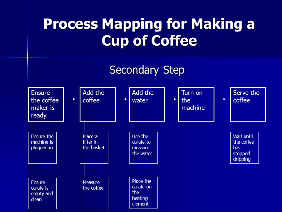 Process Mapping for Making a Cup of Coffee Ensure the coffee maker is ready Add the coffee Add the water Turn on the machine Serve the coffee Secondar
