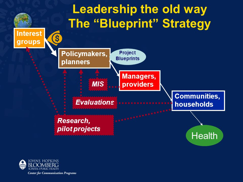 Interest groups Policymakers, planners Managers, providers Communities, households MIS Evaluations Research, pilot projects Leadership the old way The