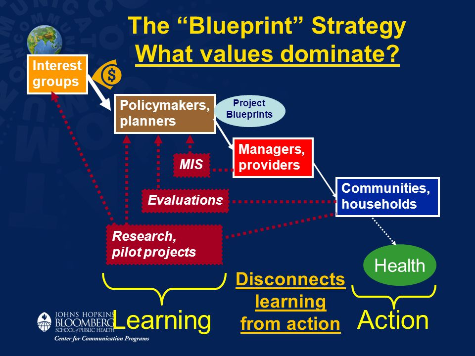 "Interest groups Policymakers, planners Managers, providers Communities, households MIS Evaluations Research, pilot projects The ""Blueprint"" Strategy W"
