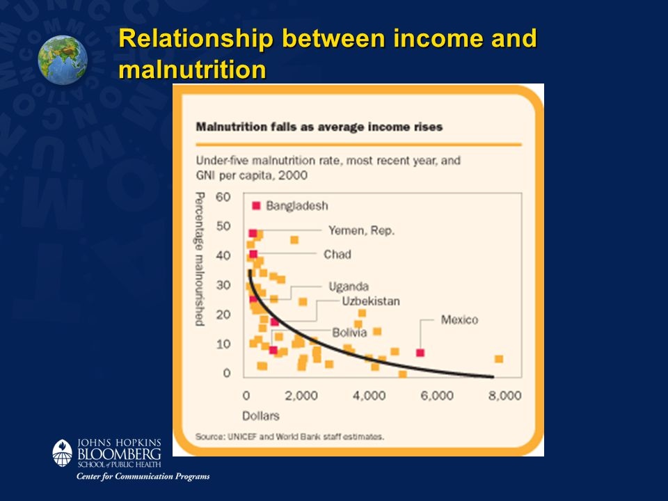 Relationship between income and malnutrition