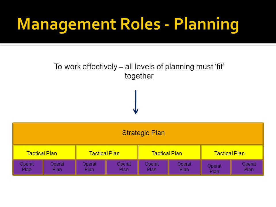 Strategic Plan Tactical Plan Operat Plan To work effectively – all levels of planning must 'fit' together