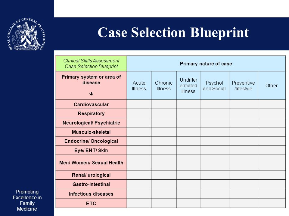 Promoting Excellence in Family Medicine Case Selection Blueprint Clinical Skills Assessment Case Selection Blueprint Primary nature of case Primary sy